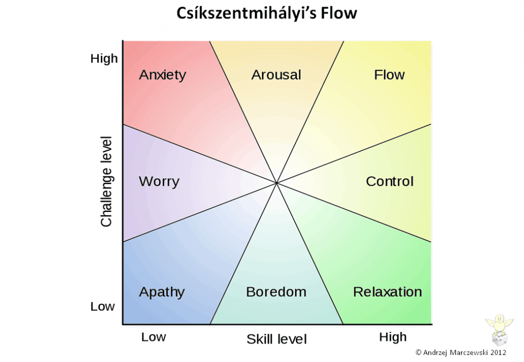 Student Motivation: Mihaly Csikszentmihalyi