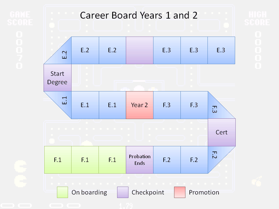 career game board